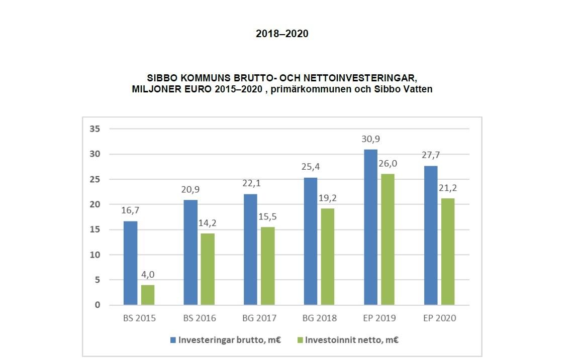 Sibbos investeringar för 2018-2020